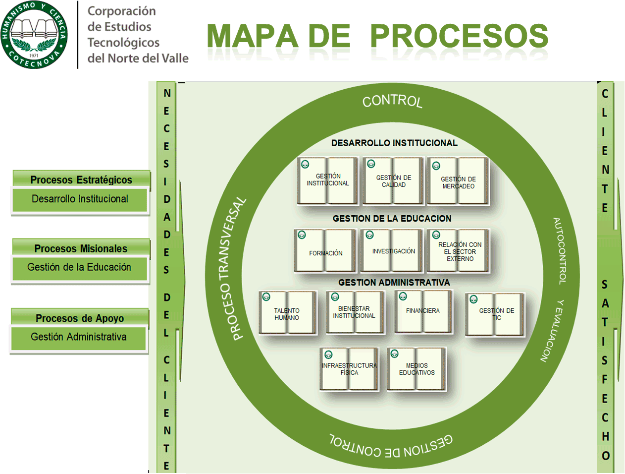 Mapa de Procesos SIGYC